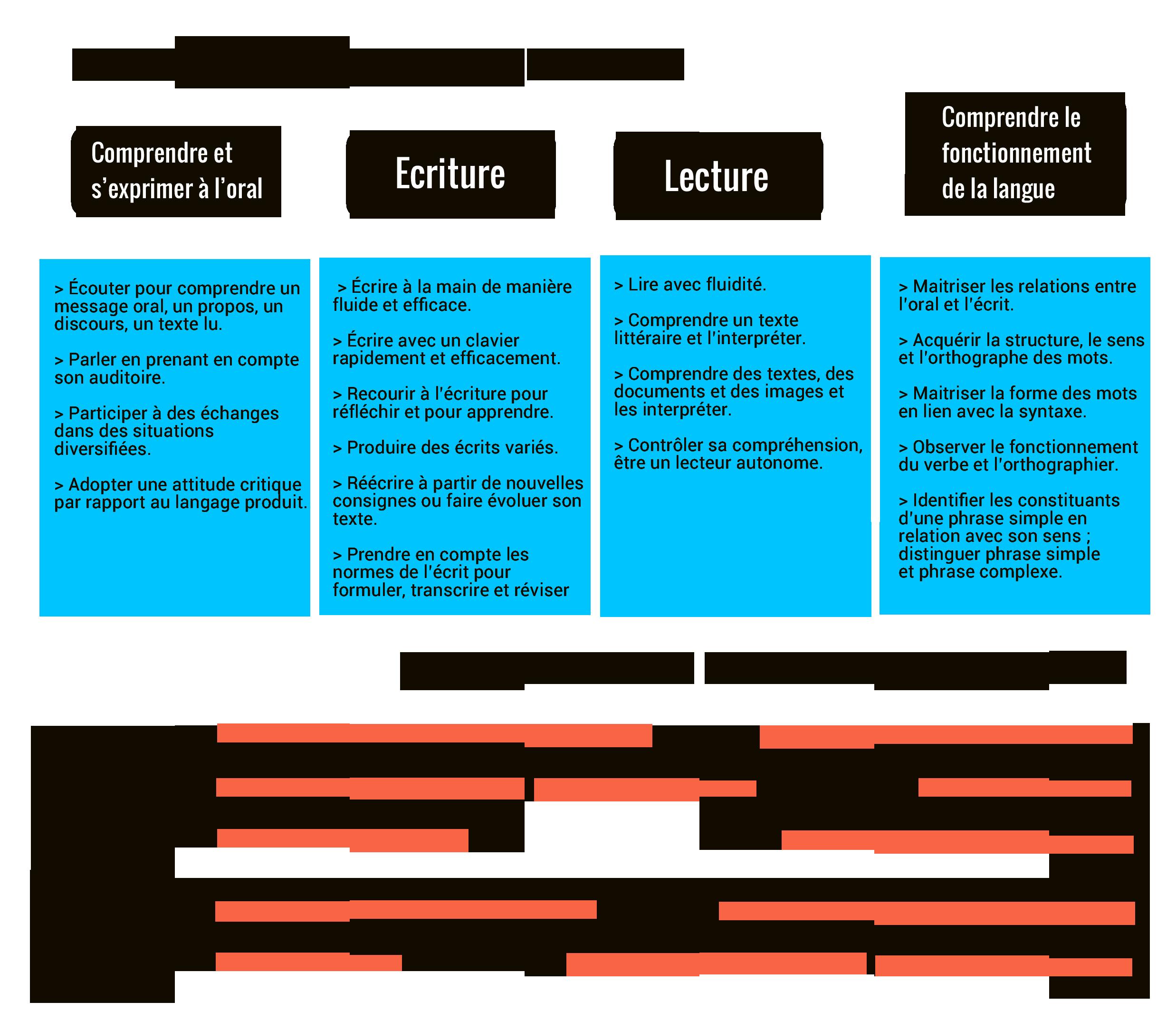 programme de français cycle 3