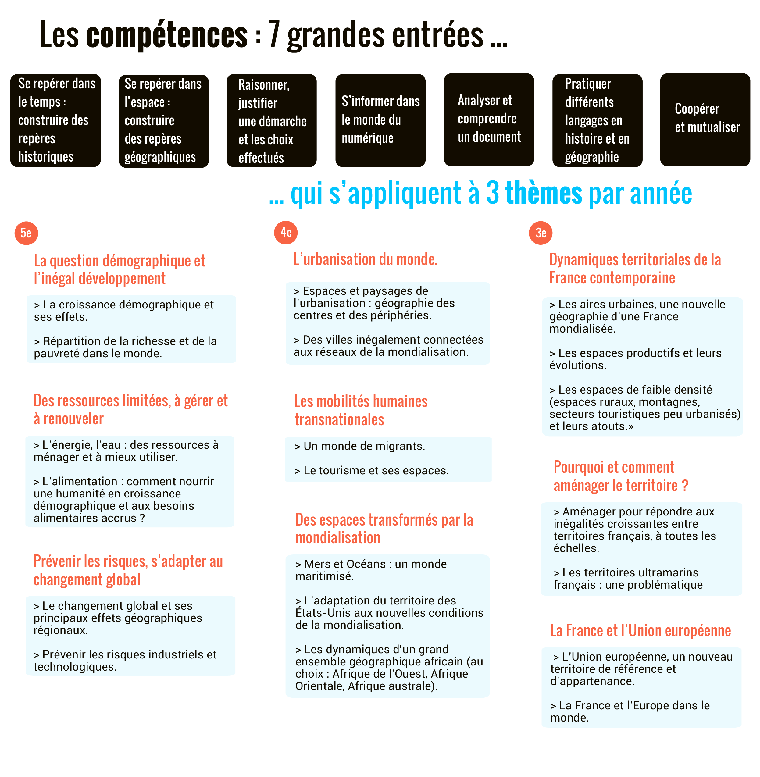 programme géographie cycle 4